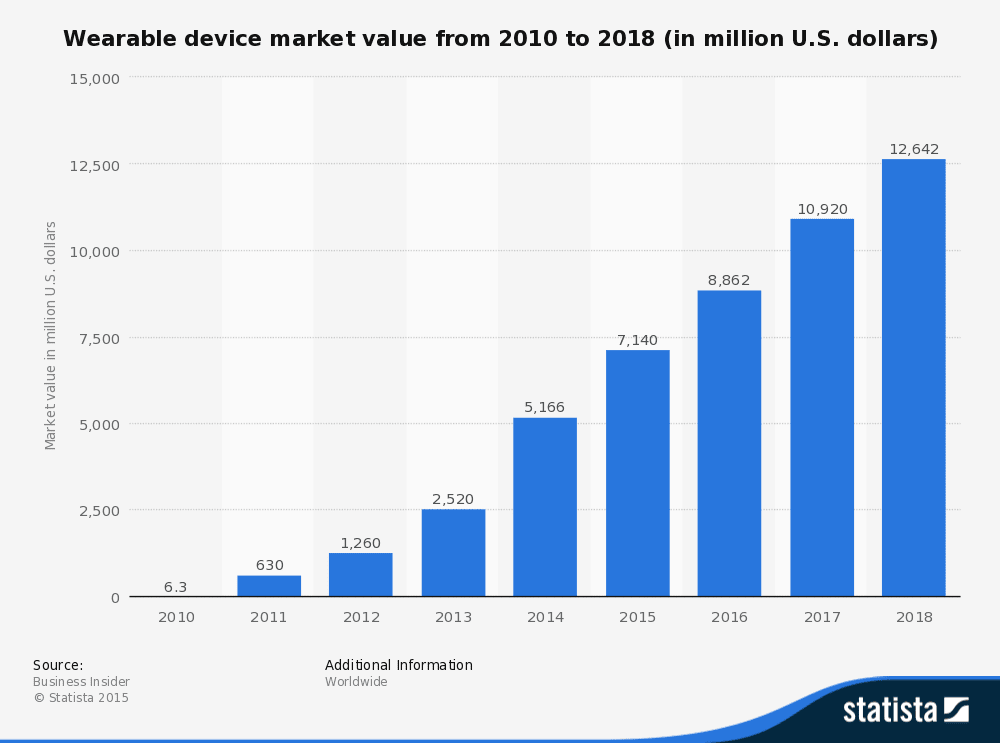 Statista bar chart showing wearable device market value from 2010 to 2018 (in million U.S. dollars)