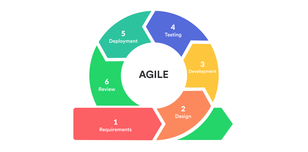 Agile Development Methodology