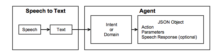 The basic interaction model (image from API.ai docs)