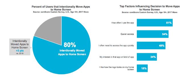 mobile app vs mobile website statistics