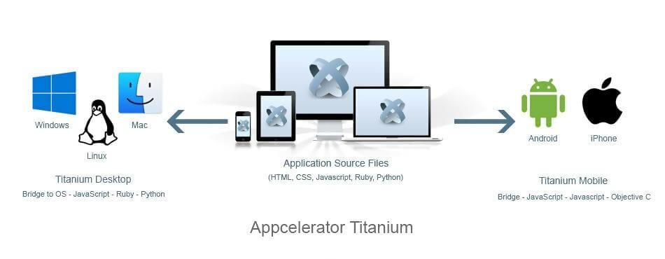 Appcelerator Titanium Android Framework