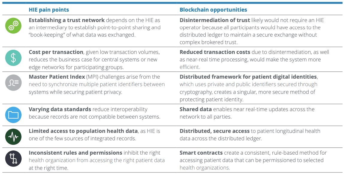 Blockchain Health Information Exchange Deloitte