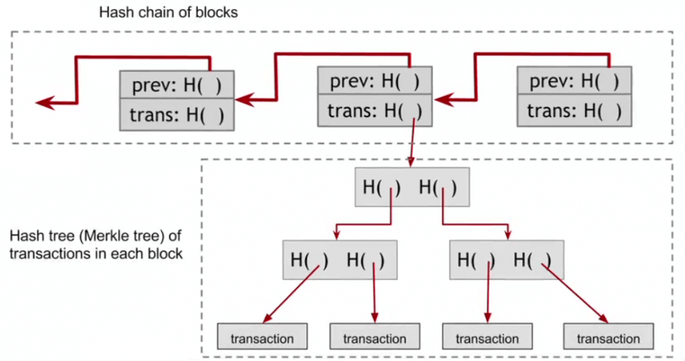 bitcoin blockchain blocks