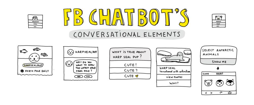 Cheat Sheet: All Facebook Messenger Bots Interactions