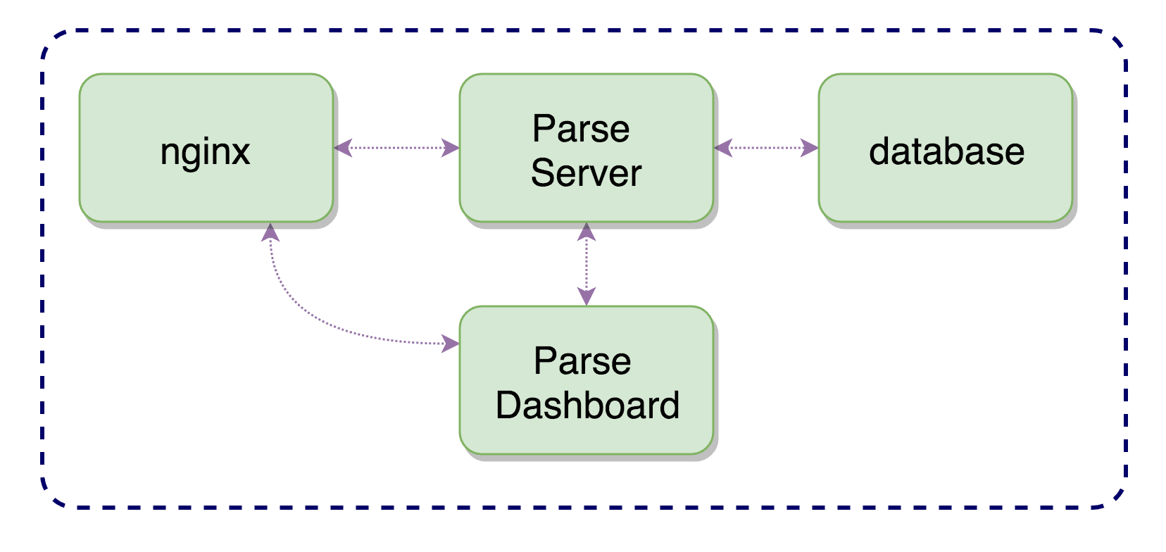 Container-based server architecture