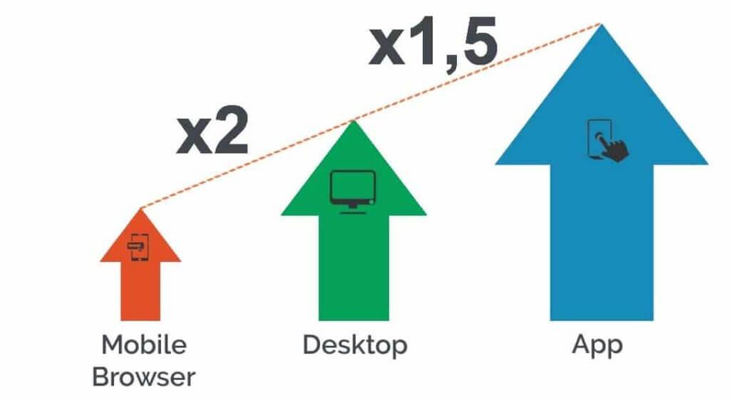 mobile app vs responsive website
