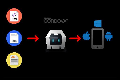 Cordova Android Framework