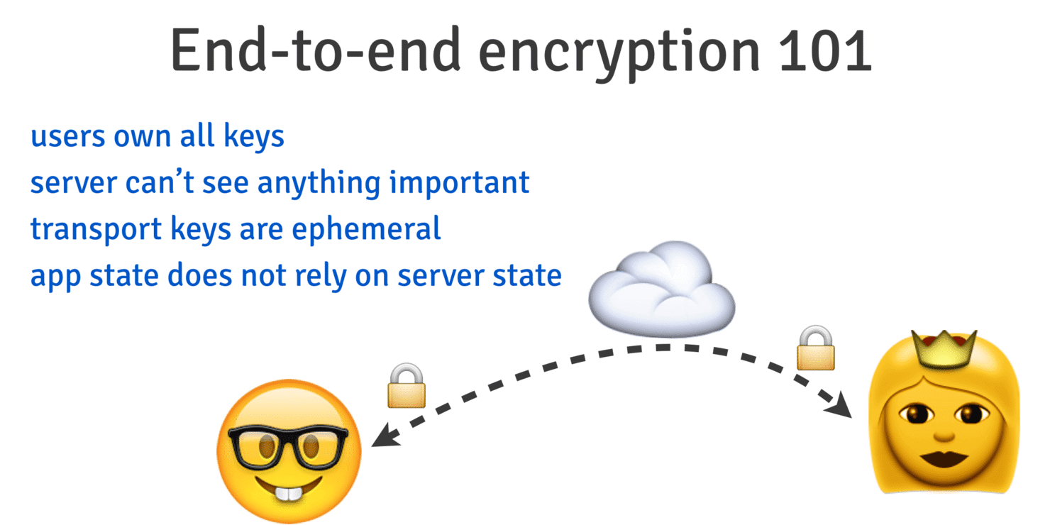 Data can be encrypted and decrypted only by a user app, the server is just a medium