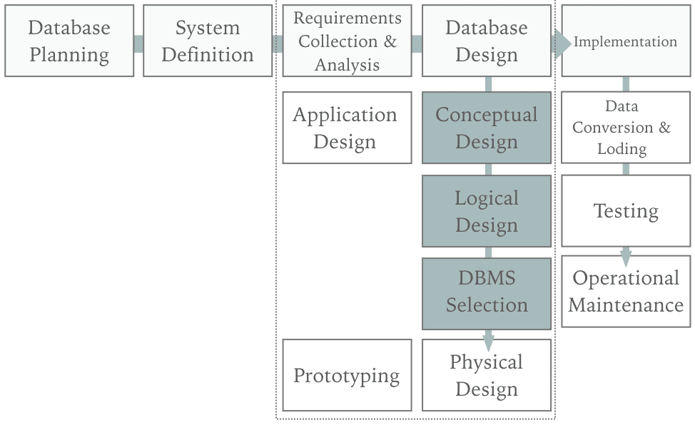 Database System Development Life Cycle Diagram