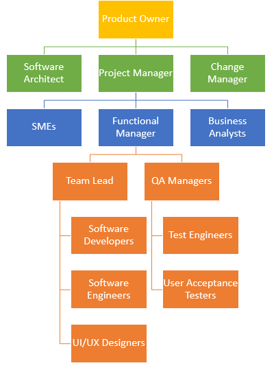 development team hierarchy