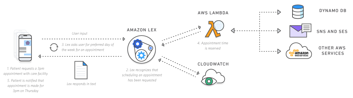 Amazon Lex Diagram