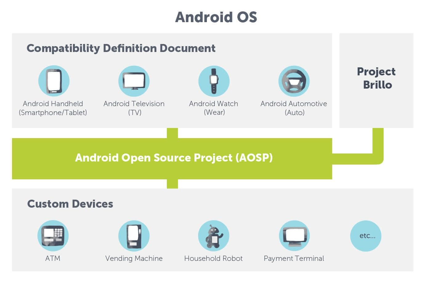 Different-forms-of-Android-OS
