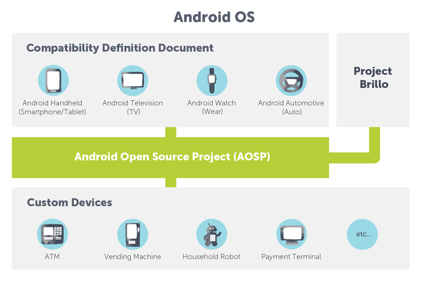 Is It Possible to Use Android OS On Your Custom Device