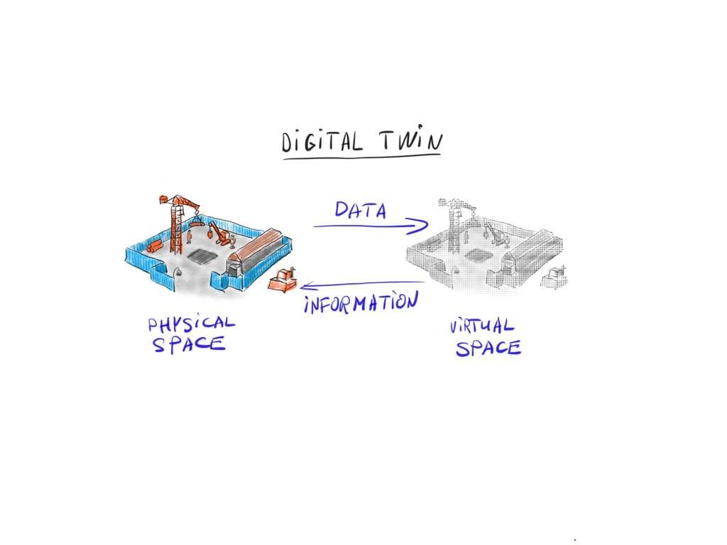 digital twin technology companies
