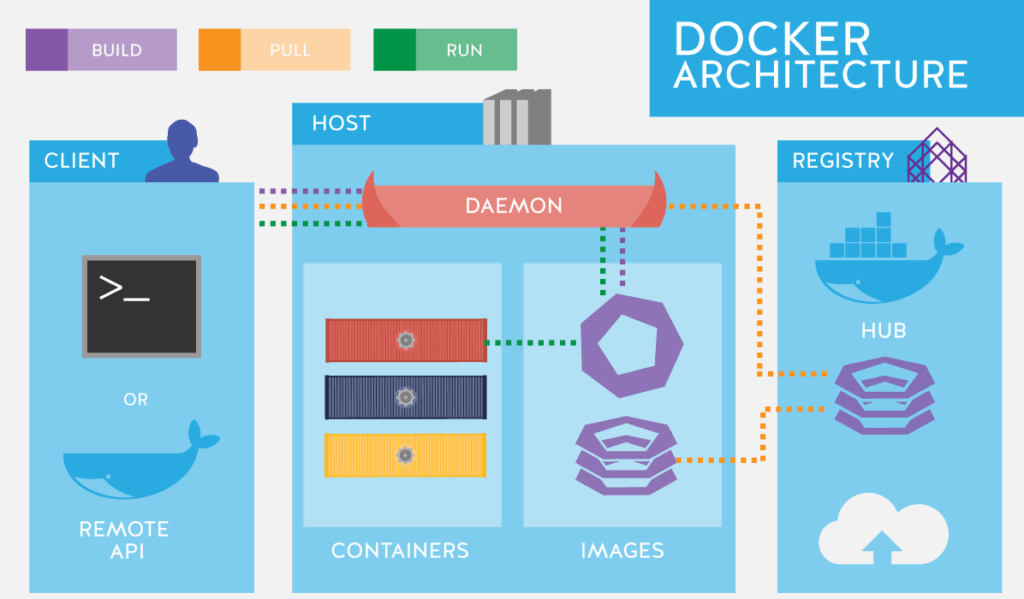 Docker Architecture Diagram