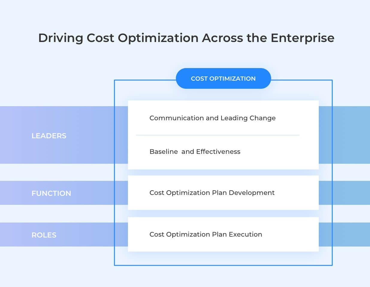 cost optimization across enterprise