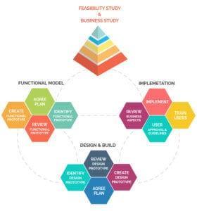 Dynamic Systems Model