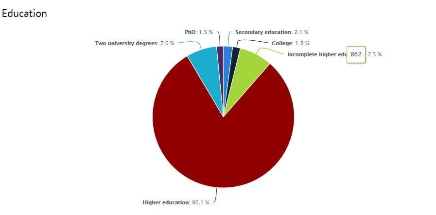 Education DOU