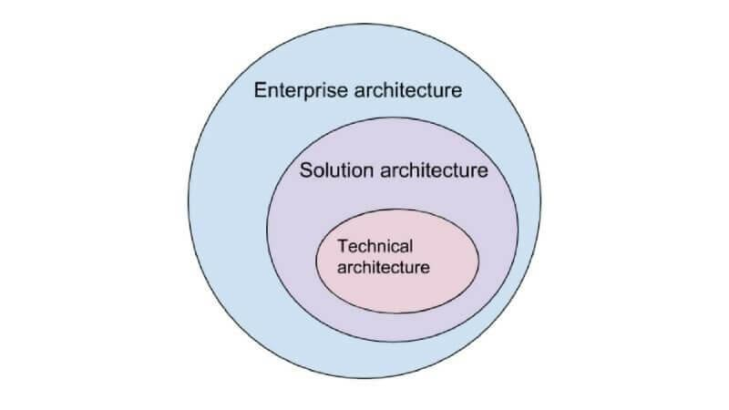 Enterprise Architect Vs Technical Architect Vs Solution Architect Diagram