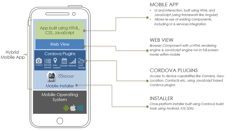 Enterprise Mobile App Architecture