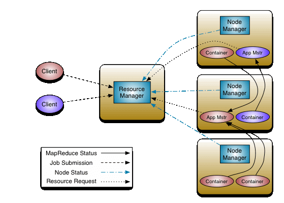 mapreduce architecture