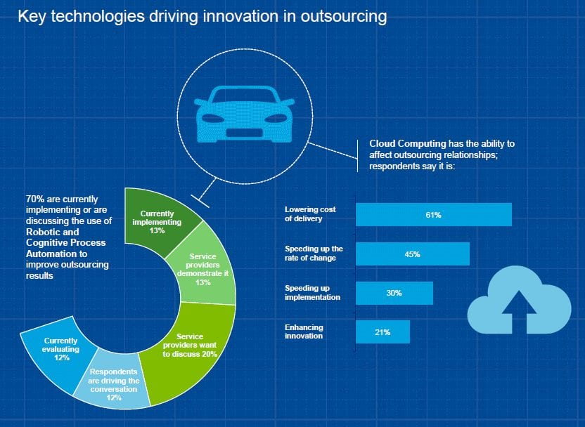Innovation in Outsourcing