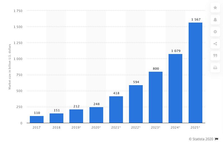 IoT Market Size 2020