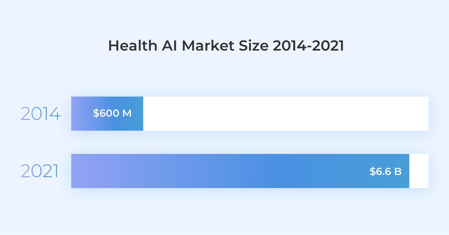 AI market 2020