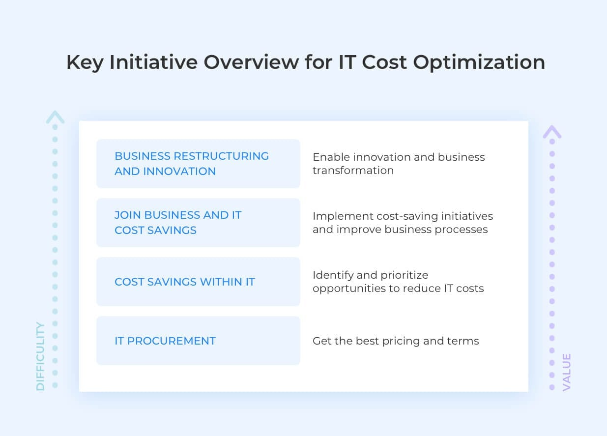 IT cost optimization pic
