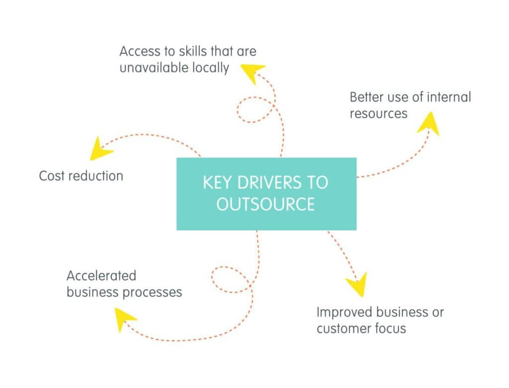 Key drivers to outsource cover