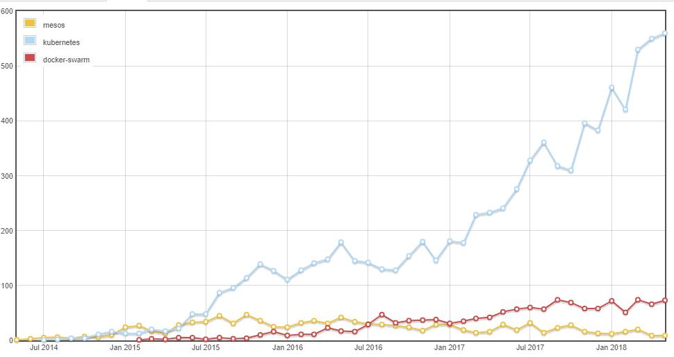 Kubernetes vs Docker Statistics Graph