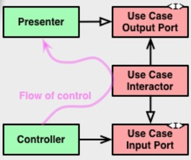 Mobile App Architecture Diagram