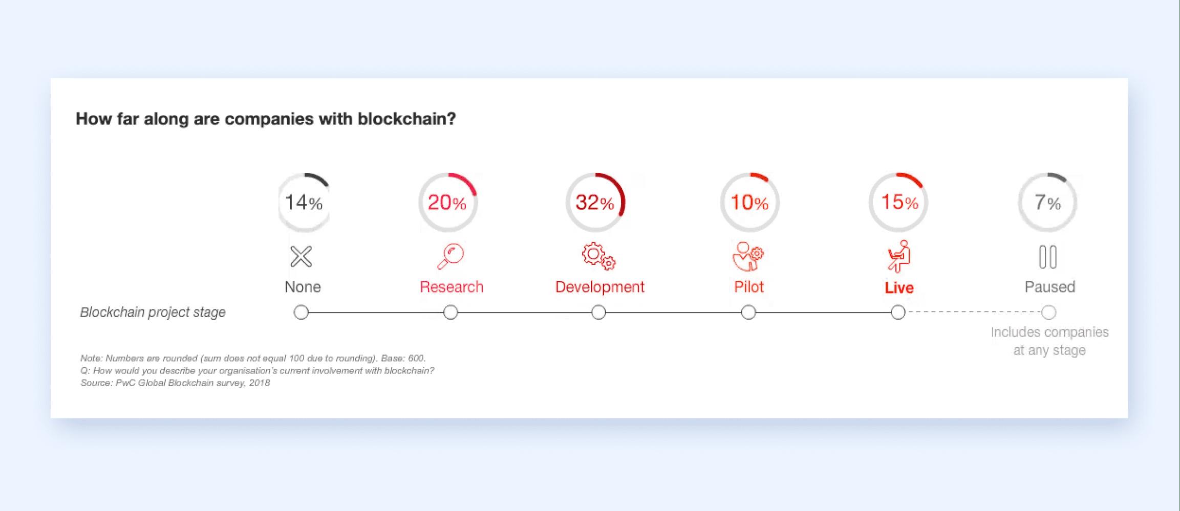 Blockchain in Modern Healthcare 2021