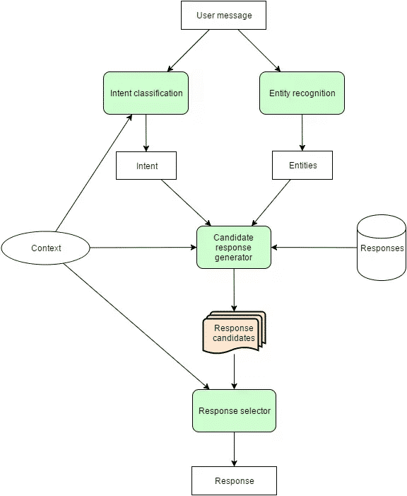 NLU Engine behind a chatbot analyzes a query and fetches an appropriate response flowchart