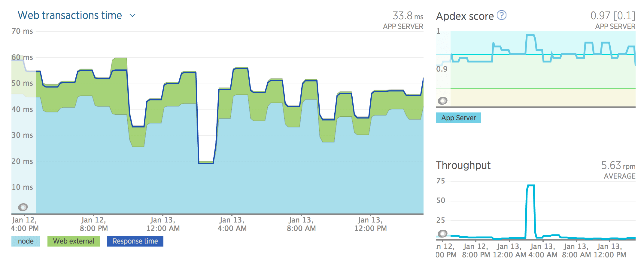NewRelic web monitoring dashboard