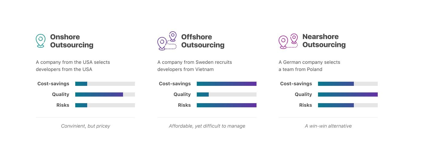 Onshore Offshore Nearshore Difference
