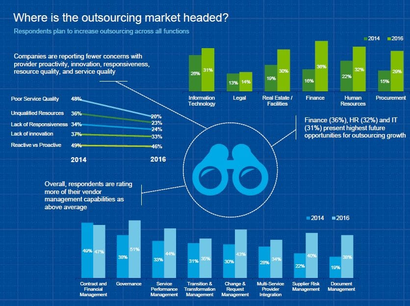 Outsourcing Market 2020