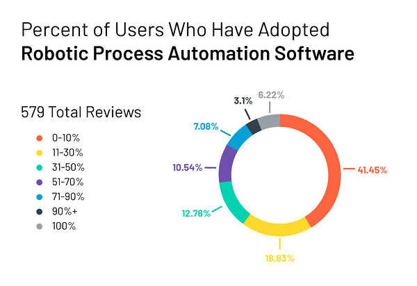 Robotic Automation Software