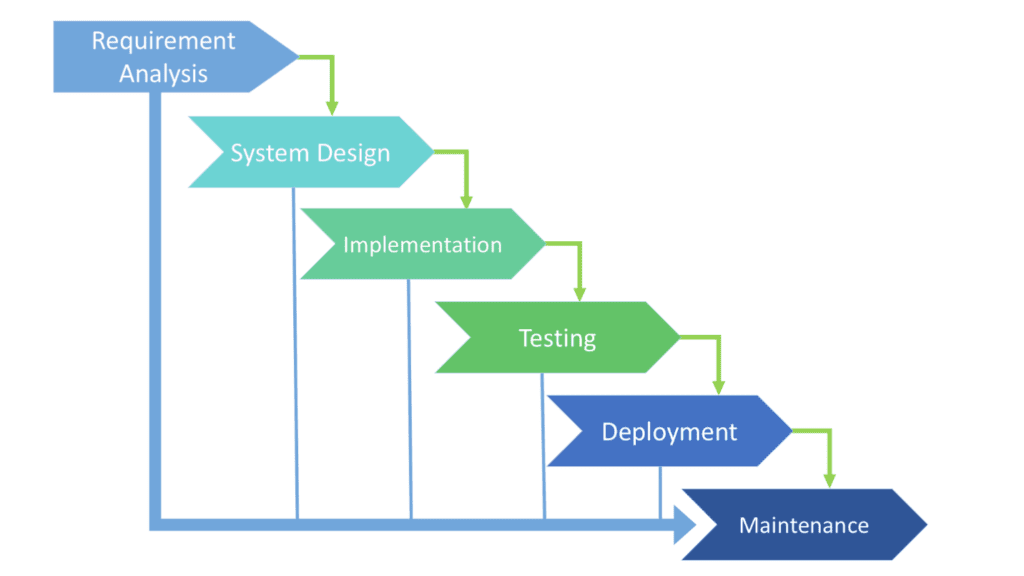 Software Development Lifecycle Examples