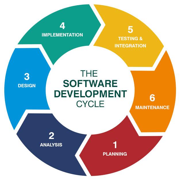 SDLC cycles