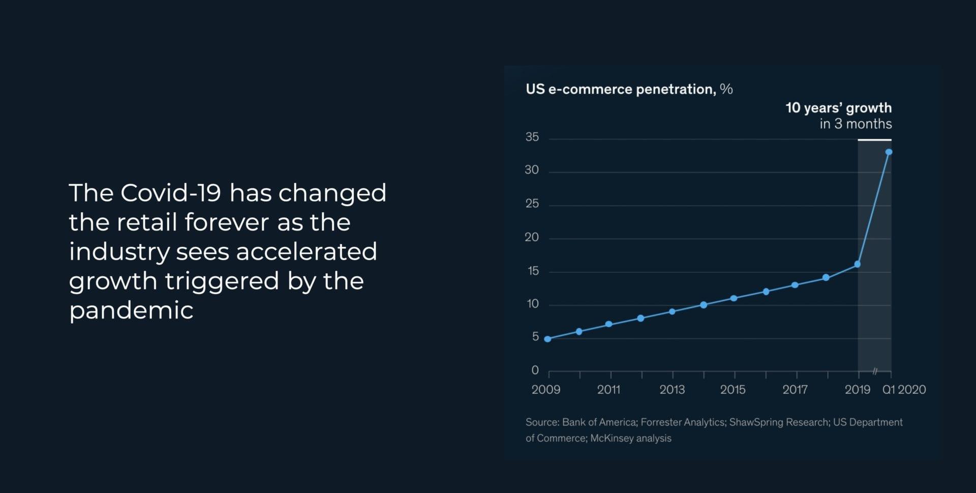retail webinar statistics