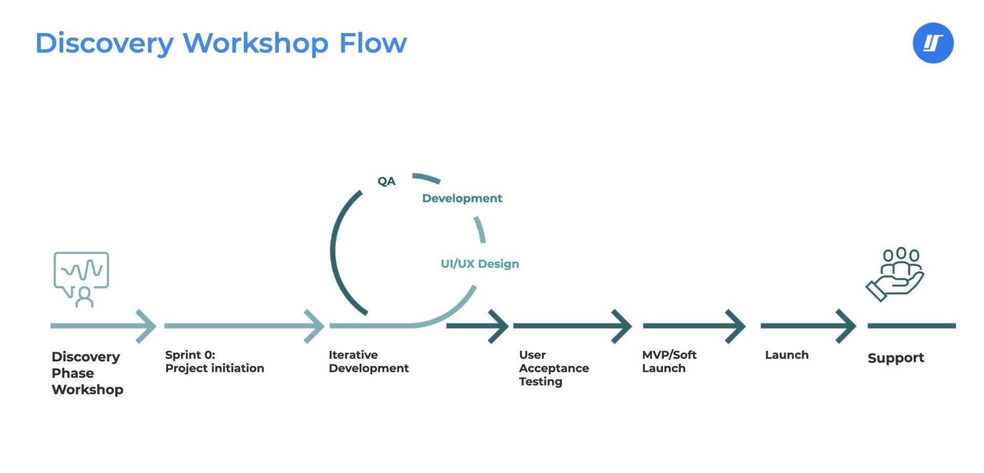 retail webinar discovery workshop