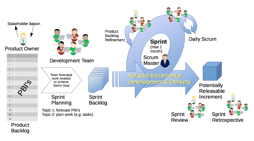 Scrum methodology stages