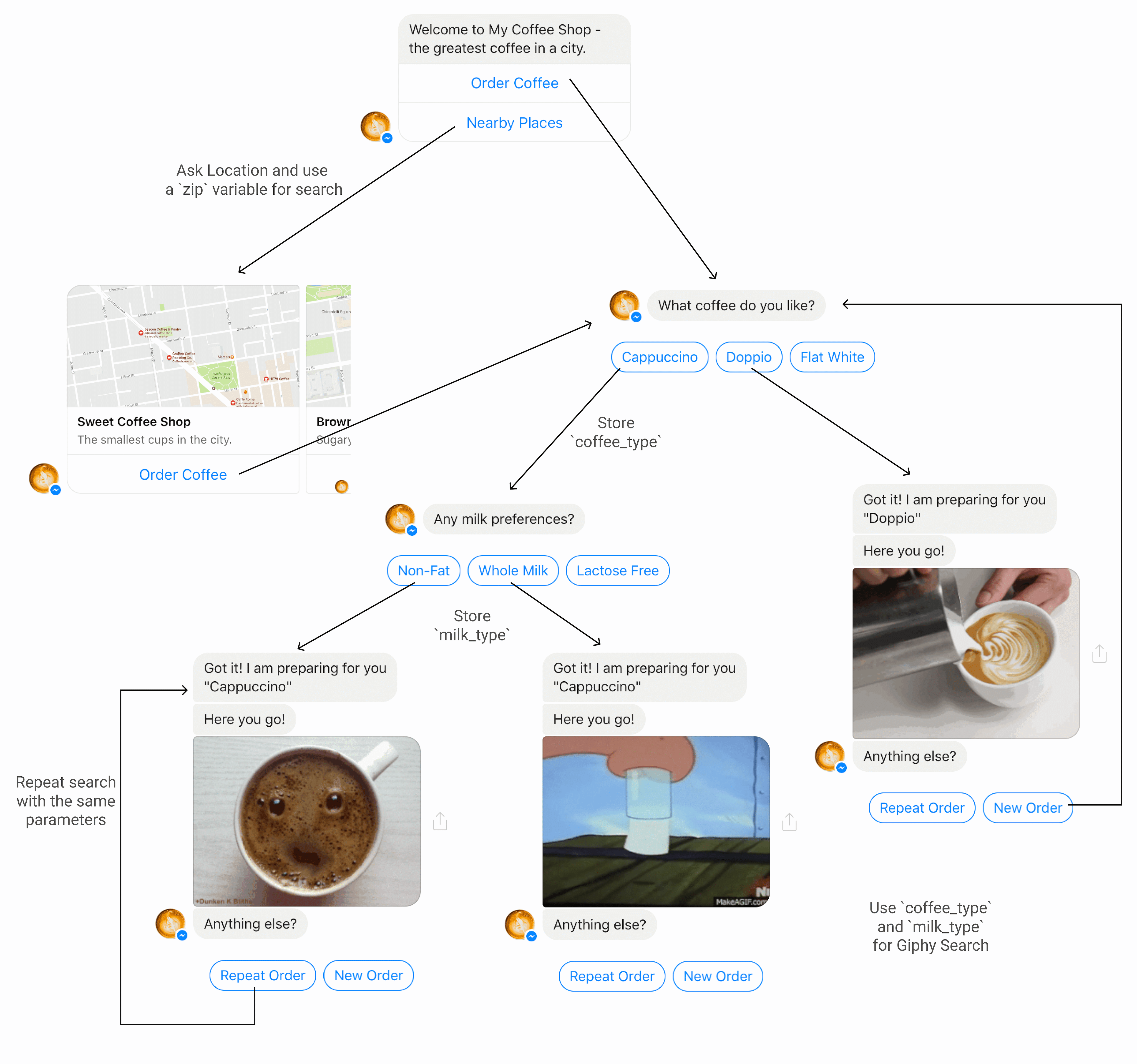 Simple graph of interactions that you can easily create with Chatfuel