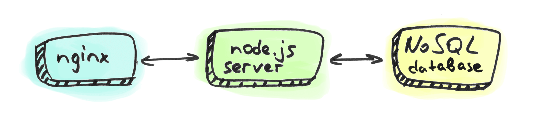 Simplified server environment