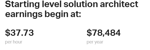 solutions architect salary