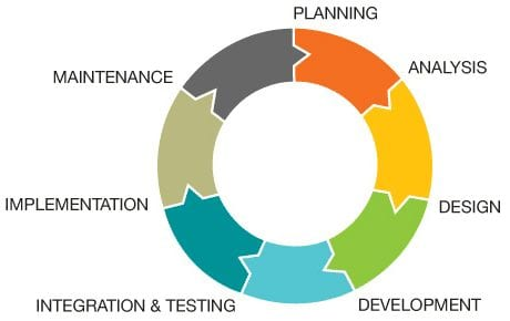 Essentials System Development Life Cycle Guide