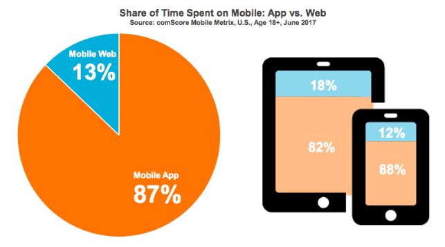 advantages of mobile app over website