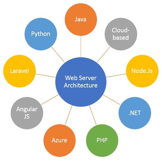 Types Of Web Application Server Architecture