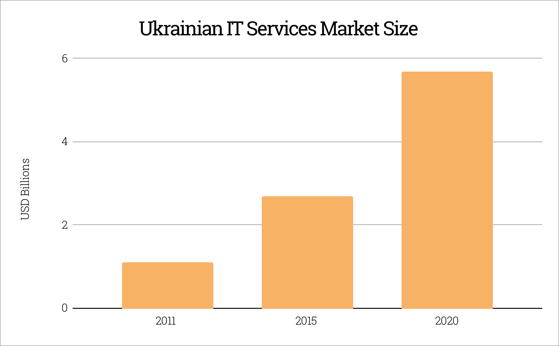 Ukrainian IT Services